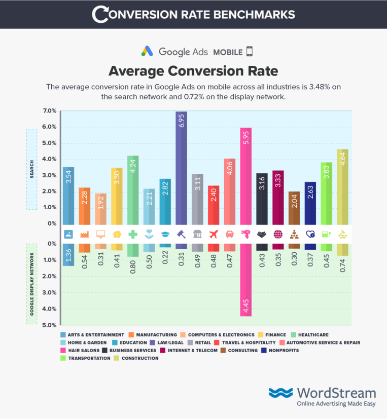 Процент конверсии google ads на мобильных