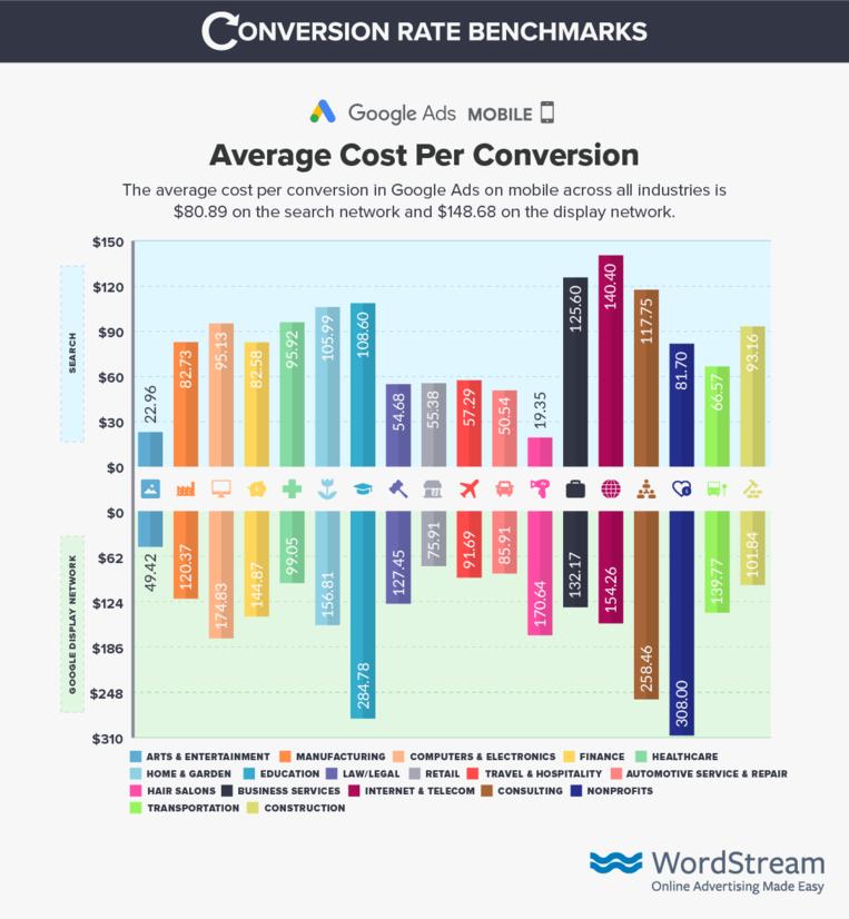 Цена конверсии google ads на мобильных