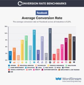 Средний процент конверсии в facebook ads