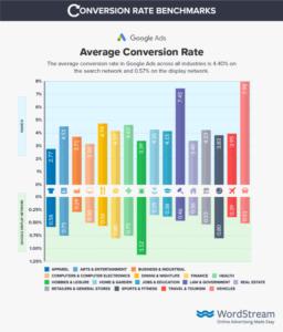 % конверсии google ads