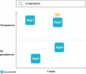 Аукцион Apple Search Ads