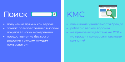 разница между поиском и КМС