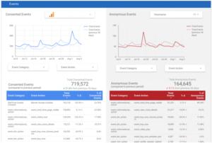 скрытый данные в google analytics